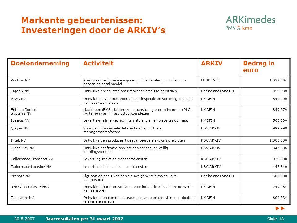 Slide 1830.8.2007Jaarresultaten per 31 maart 2007 Markante gebeurtenissen: Investeringen door de ARKIV's DoelondernemingActiviteitARKIVBedrag in euro Postron NVProduceert automatiserings- en point-of-sales producten voor horeca en detailhandel FUNDUS II1.022.004 Tigenix NVOntwikkelt producten om kraakbeenletsels te herstellenBaekeland Fonds II399.998 Visys NVOntwikkelt systemen voor visuele inspectie en sortering op basis van lasertechnologie KMOFIN640.000 Entelec Control Systems NV Maakt een iBMS-platform voor aansturing van software- en PLC- systemen van infrastructuurcomplexen KMOFIN849.379 Ideaxis NVLevert e-mailmarketing, internetdiensten en websites op maatKMOFIN500.000 Qlayer NVVoorziet commerciële datacenters van virtuele managementsoftware BBV ARKIV999.998 Intek NVOntwikkelt en produceert geavanceerde elektronische slotenKBC ARKIV1.000.000 Clear2Pay NVOntwikkelt software-applicaties voor snel en veilig betalingsverkeer BBV ARKIV947.306 Tailormade Transport NVLevert logistieke en transportdienstenKBC ARKIV839.800 Tailormade Logistics NVLevert logistieke en transportdienstenKBC ARKIV147.840 Pronota NVLigt aan de basis van een nieuwe generatie moleculaire diagnostica Baekeland Fonds II500.000 RMONI Wireless BVBAOntwikkelt hard- en software voor industriële draadloze netwerken van sensoren KMOFIN249.984 Zappware NVOntwikkelt en commercialiseert software en diensten voor digitale televisie en media KMOFIN600.334
