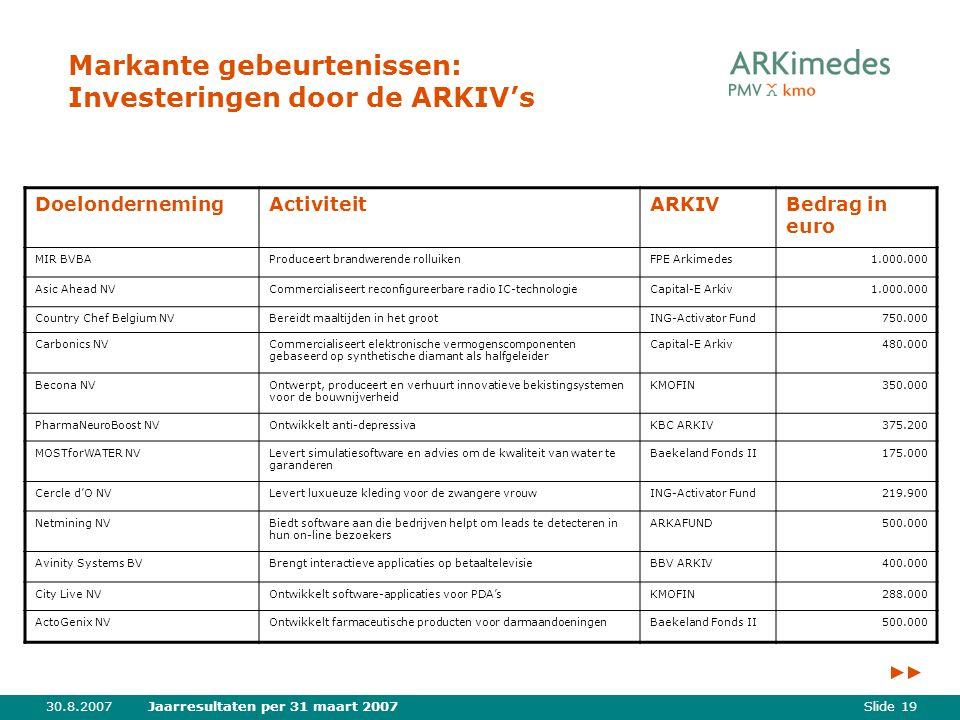 Slide 1930.8.2007Jaarresultaten per 31 maart 2007 Markante gebeurtenissen: Investeringen door de ARKIV's DoelondernemingActiviteitARKIVBedrag in euro MIR BVBAProduceert brandwerende rolluikenFPE Arkimedes1.000.000 Asic Ahead NVCommercialiseert reconfigureerbare radio IC-technologieCapital-E Arkiv1.000.000 Country Chef Belgium NVBereidt maaltijden in het grootING-Activator Fund750.000 Carbonics NVCommercialiseert elektronische vermogenscomponenten gebaseerd op synthetische diamant als halfgeleider Capital-E Arkiv480.000 Becona NVOntwerpt, produceert en verhuurt innovatieve bekistingsystemen voor de bouwnijverheid KMOFIN350.000 PharmaNeuroBoost NVOntwikkelt anti-depressivaKBC ARKIV375.200 MOSTforWATER NVLevert simulatiesoftware en advies om de kwaliteit van water te garanderen Baekeland Fonds II175.000 Cercle d'O NVLevert luxueuze kleding voor de zwangere vrouwING-Activator Fund219.900 Netmining NVBiedt software aan die bedrijven helpt om leads te detecteren in hun on-line bezoekers ARKAFUND500.000 Avinity Systems BVBrengt interactieve applicaties op betaaltelevisieBBV ARKIV400.000 City Live NVOntwikkelt software-applicaties voor PDA'sKMOFIN288.000 ActoGenix NVOntwikkelt farmaceutische producten voor darmaandoeningenBaekeland Fonds II500.000