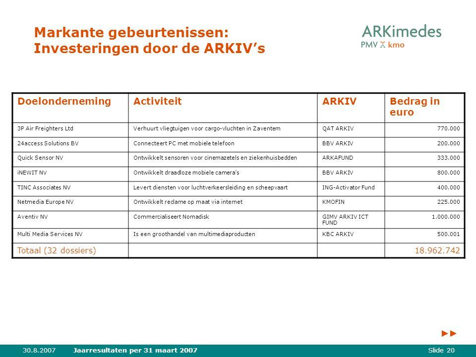 Slide 2030.8.2007Jaarresultaten per 31 maart 2007 Markante gebeurtenissen: Investeringen door de ARKIV's DoelondernemingActiviteitARKIVBedrag in euro 3P Air Freighters LtdVerhuurt vliegtuigen voor cargo-vluchten in ZaventemQAT ARKIV770.000 24access Solutions BVConnecteert PC met mobiele telefoonBBV ARKIV200.000 Quick Sensor NVOntwikkelt sensoren voor cinemazetels en ziekenhuisbeddenARKAFUND333.000 iNEWIT NVOntwikkelt draadloze mobiele camera'sBBV ARKIV800.000 TINC Associates NVLevert diensten voor luchtverkeersleiding en scheepvaartING-Activator Fund400.000 Netmedia Europe NVOntwikkelt reclame op maat via internetKMOFIN225.000 Aventiv NVCommercialiseert NomadiskGIMV ARKIV ICT FUND 1.000.000 Multi Media Services NVIs een groothandel van multimediaproductenKBC ARKIV500.001 Totaal (32 dossiers)18.962.742