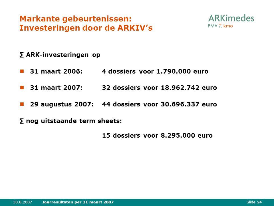 Slide 2430.8.2007Jaarresultaten per 31 maart 2007 Markante gebeurtenissen: Investeringen door de ARKIV's ∑ ARK-investeringen op 31 maart 2006: 4 dossiers voor 1.790.000 euro 31 maart 2007: 32 dossiers voor 18.962.742 euro 29 augustus 2007: 44 dossiers voor 30.696.337 euro ∑ nog uitstaande term sheets: 15 dossiers voor 8.295.000 euro