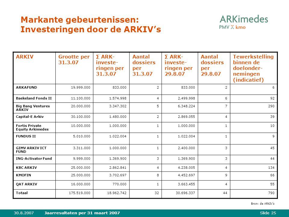 Slide 2530.8.2007Jaarresultaten per 31 maart 2007 Markante gebeurtenissen: Investeringen door de ARKIV's ARKIV Grootte per 31.3.07 ∑ ARK- investe- ringen per 31.3.07 Aantal dossiers per 31.3.07 ∑ ARK- investe- ringen per 29.8.07 Aantal dossiers per 29.8.07 Tewerkstelling binnen de doelonder- nemingen (indicatief) ARKAFUND19.999.000833.0002 26 Baekeland Fonds II11.100.0001.574.99842.499.998692 Big Bang Ventures ARKIV 20.000.0003.347.30256.348.2247290 Capital-E Arkiv30.100.0001.480.00022.869.055439 Fortis Private Equity Arkimedes 10.000.0001.000.0001 110 FUNDUS II5.010.0001.022.0041 19 GIMV ARKIV ICT FUND 3.311.0001.000.00012.400.000345 ING-Activator Fund9.999.0001.369.9003 344 KBC ARKIV25.000.0002.862.84144.238.0054134 KMOFIN25.000.0003.702.69784.452.697966 QAT ARKIV16.000.000770.00013.663.455455 Totaal175.519.00018.962.7423230.696.33744790 Bron: de ARKIV's