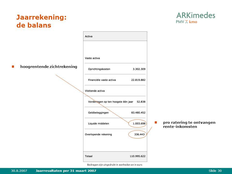 Slide 3030.8.2007Jaarresultaten per 31 maart 2007 Jaarrekening: de balans hoogrentende zichtrekening pro ratering te ontvangen rente-inkomsten Bedragen zijn uitgedrukt in eenheden en in euro