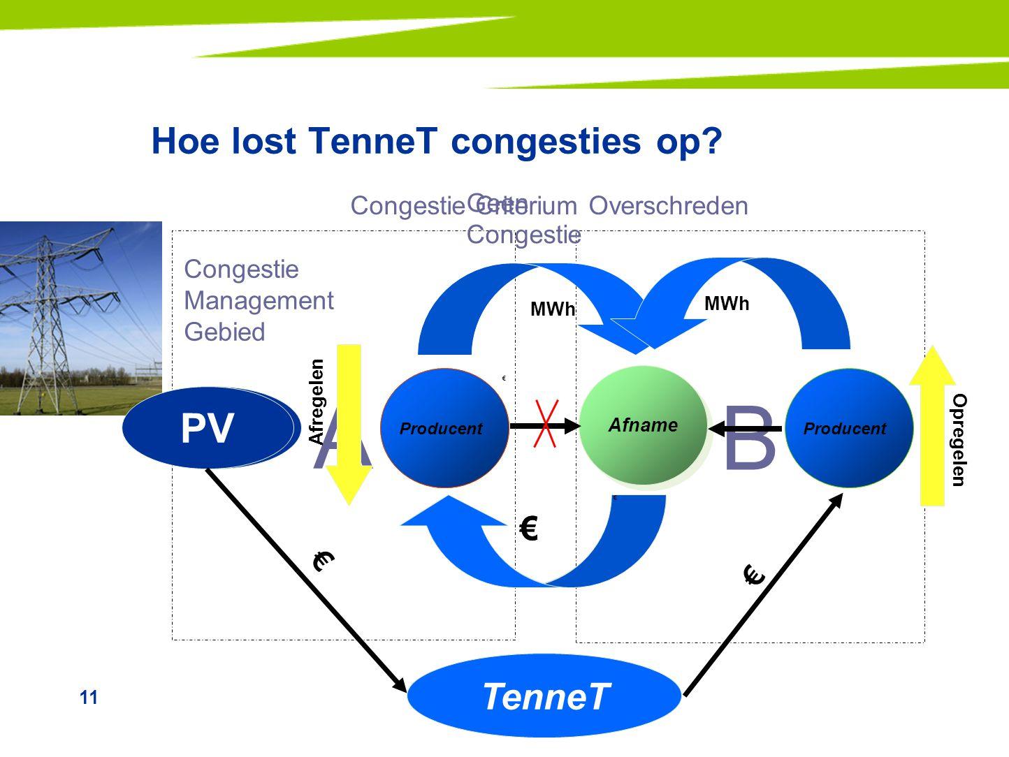 11 Hoe lost TenneT congesties op? A B Congestie Management Gebied Geen Congestie MWh Producen t Afname € Producen t TenneT PV € Producent Afname MWh €