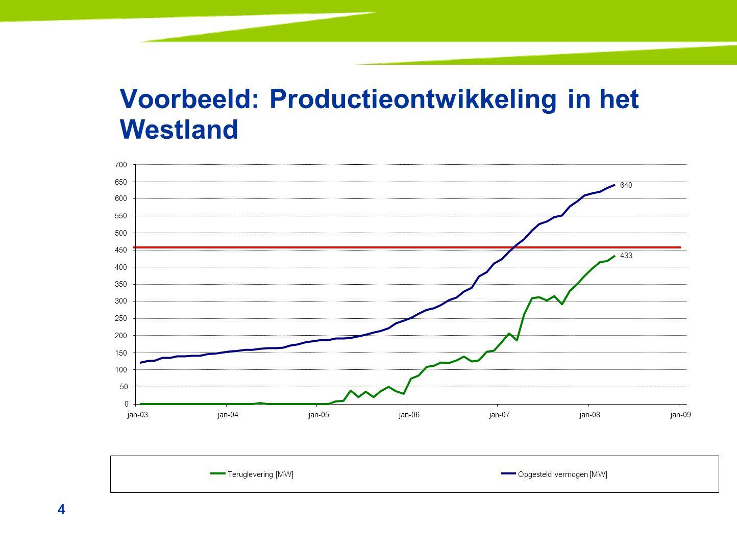 4 Voorbeeld: Productieontwikkeling in het Westland 433 640 0 50 100 150 200 250 300 350 400 450 500 550 600 650 700 jan-03jan-04jan-05jan-06jan-07jan-