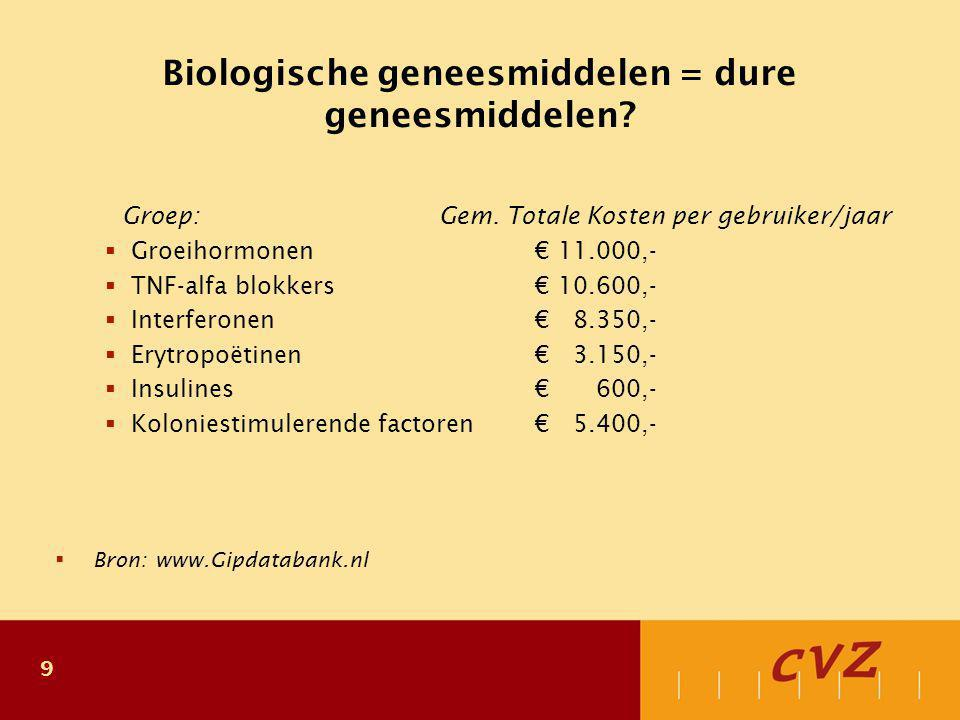 9 Biologische geneesmiddelen = dure geneesmiddelen? Groep:Gem. Totale Kosten per gebruiker/jaar  Groeihormonen€ 11.000,-  TNF-alfa blokkers€ 10.600,