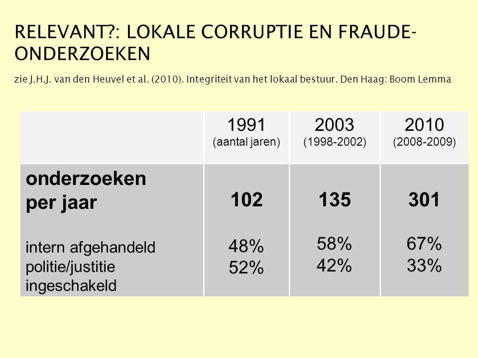 RELEVANT?: LOKALE CORRUPTIE EN FRAUDE- ONDERZOEKEN zie J.H.J. van den Heuvel et al. (2010). Integriteit van het lokaal bestuur. Den Haag: Boom Lemma 1