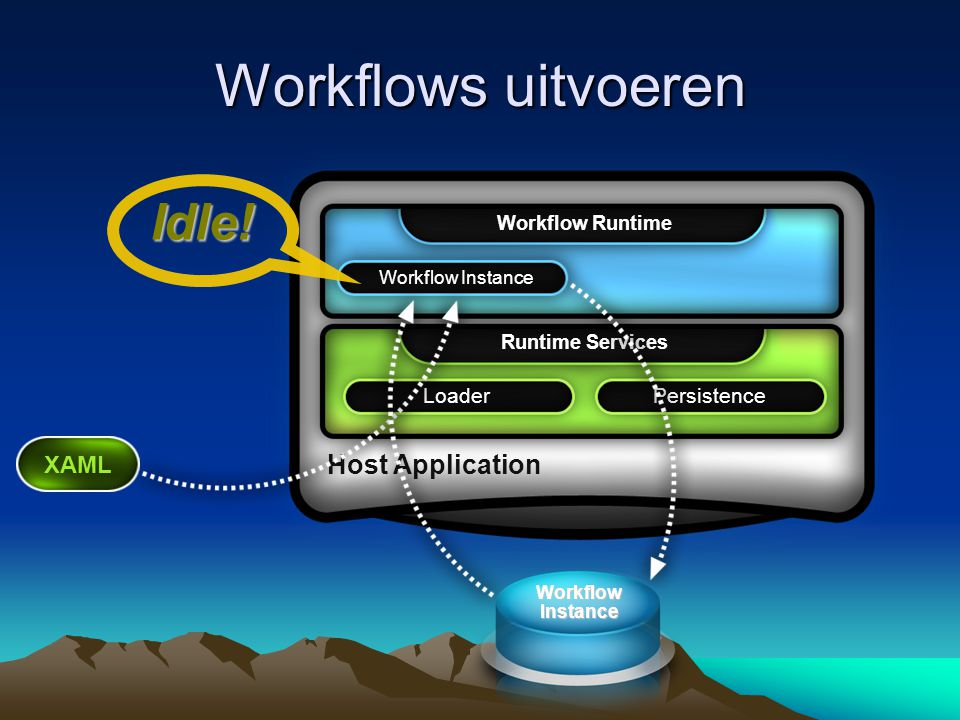 Workflows uitvoeren Host Application Workflow Runtime Runtime Services XAML Workflow Instance PersistenceLoader Idle! Workflow Instance
