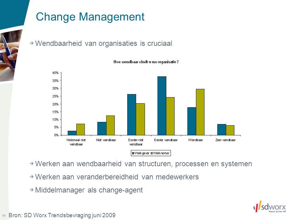11 Change Management Wendbaarheid van organisaties is cruciaal Werken aan wendbaarheid van structuren, processen en systemen Werken aan veranderbereid