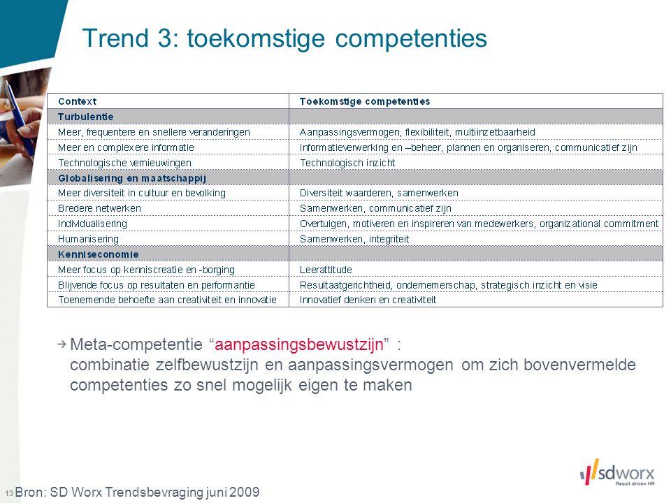 """13 Trend 3: toekomstige competenties Meta-competentie """"aanpassingsbewustzijn"""" : combinatie zelfbewustzijn en aanpassingsvermogen om zich bovenvermelde"""