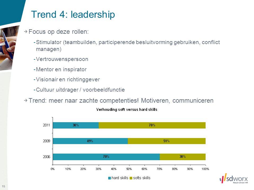 15 Trend 4: leadership Focus op deze rollen: -Stimulator (teambuilden, participerende besluitvorming gebruiken, conflict managen) -Vertrouwenspersoon