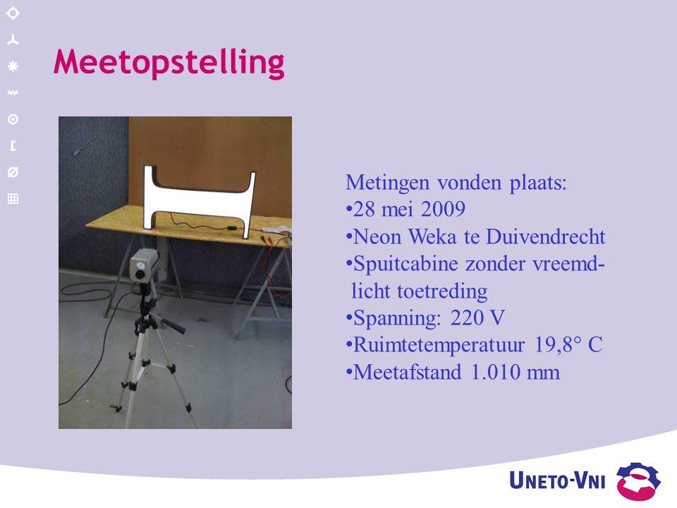 Meetopstelling Metingen vonden plaats: 28 mei 2009 Neon Weka te Duivendrecht Spuitcabine zonder vreemd- licht toetreding Spanning: 220 V Ruimtetemperatuur 19,8° C Meetafstand 1.010 mm