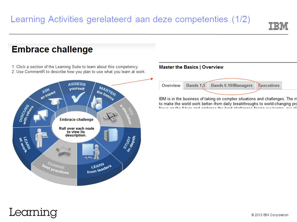 © 2013 IBM Corporation Learning Activities gerelateerd aan deze competenties (1/2)