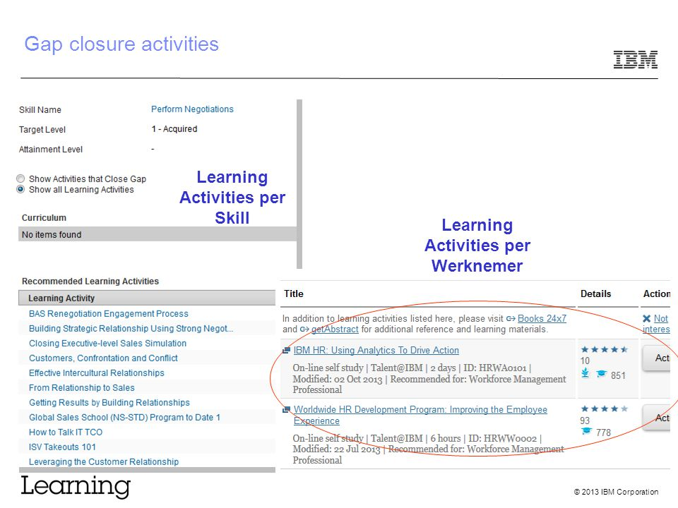 © 2013 IBM Corporation Gap closure activities Learning Activities per Skill Learning Activities per Werknemer