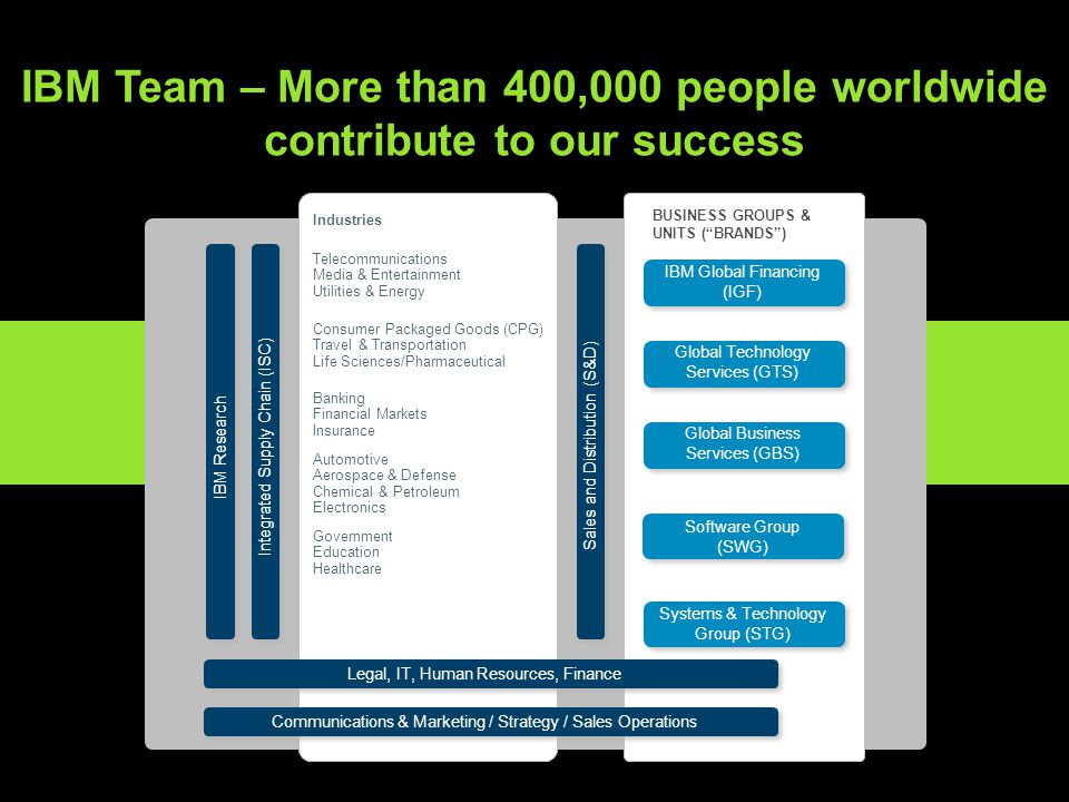 © 2013 IBM Corporation IBM Team – More than 400,000 people worldwide contribute to our success IBM ResearchIntegrated Supply Chain (ISC) Global Techno