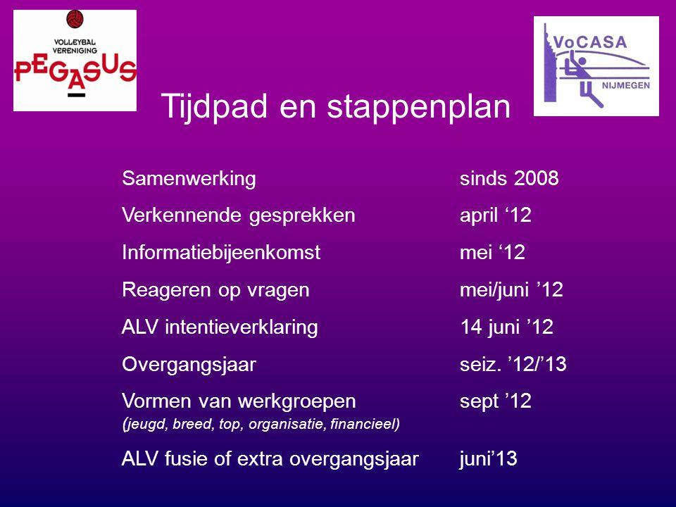 Tijdpad en stappenplan Samenwerking sinds 2008 Verkennende gesprekkenapril '12 Informatiebijeenkomstmei '12 Reageren op vragenmei/juni '12 ALV intenti