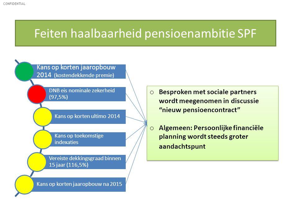 CONFIDENTIAL Feiten haalbaarheid pensioenambitie SPF Kans op korten jaaropbouw 2014 (kostendekkende premie) DNB eis nominale zekerheid (97,5%) Kans op