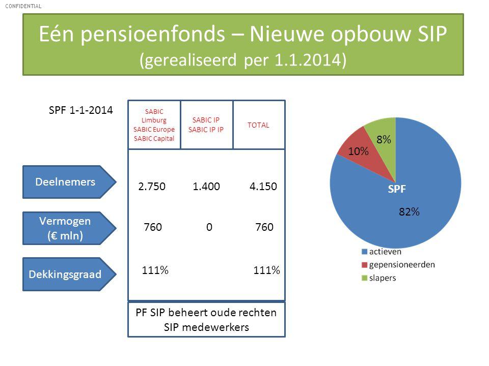 CONFIDENTIAL Deelnemers 2.750 1.400 4.150 Vermogen (€ mln) 760 0 760 Dekkingsgraad 111% SPF 1-1-2014 82% 10% 8% SABIC Limburg SABIC Europe SABIC Capit