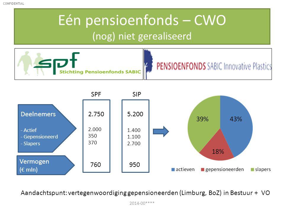 CONFIDENTIAL Eén pensioenfonds – CWO (nog) niet gerealiseerd 2014-00**** Deelnemers - Actief - Gepensioneerd - Slapers 2.750 2.000 350 370 Vermogen (€