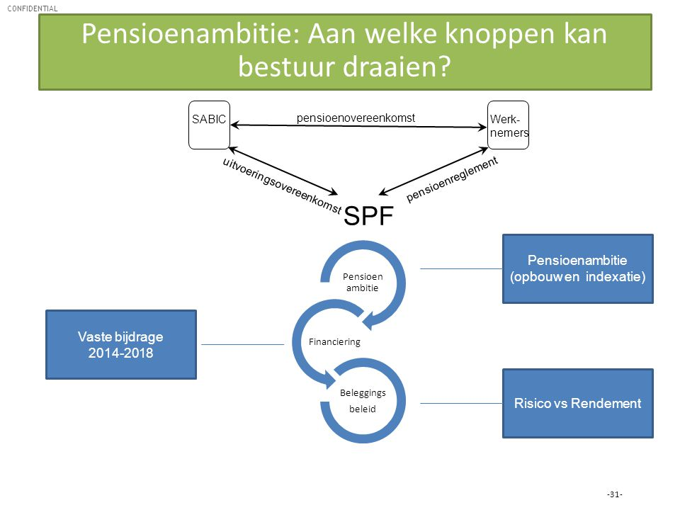 CONFIDENTIAL SPF pensioenovereenkomst SABIC Werk- nemers pensioenreglement uitvoeringsovereenkomst -31- Pensioen ambitie Financiering Beleggings belei