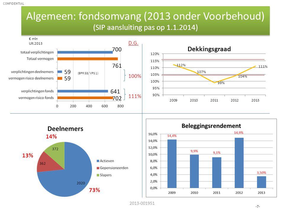 CONFIDENTIAL Algemeen: fondsomvang (2013 onder Voorbehoud) (SIP aansluiting pas op 1.1.2014) -7- 2013-001951 € mln Ult.2013 73% 13% 14% D.G. 100% 111%