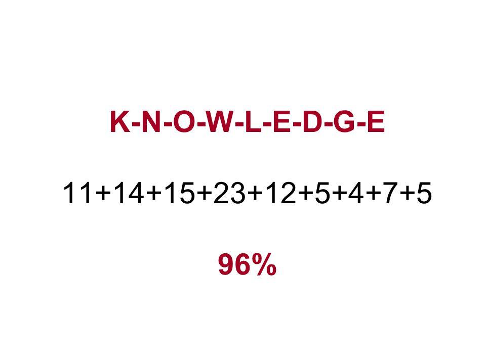 K-N-O-W-L-E-D-G-E 11+14+15+23+12+5+4+7+5 96%