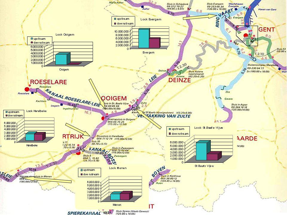 Dimensions existing locks LengthWidthDepth Evergem136 m16,0 m4,25 m St-B-Vijve136 m16,0 m3,50 m Harelbeke115 m12,5 m3,50 m Menen195 m12,5 m4,50 m Comines185 m12,5 m4,50 m