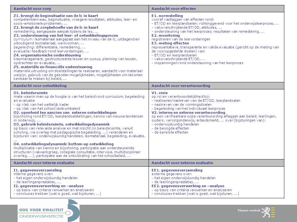 Aandacht voor zorgAandacht voor effecten Z1. brengt de beginsituatie van de lc in kaart competentieniveau, beginsituatie, vroegere resultaten, attitud