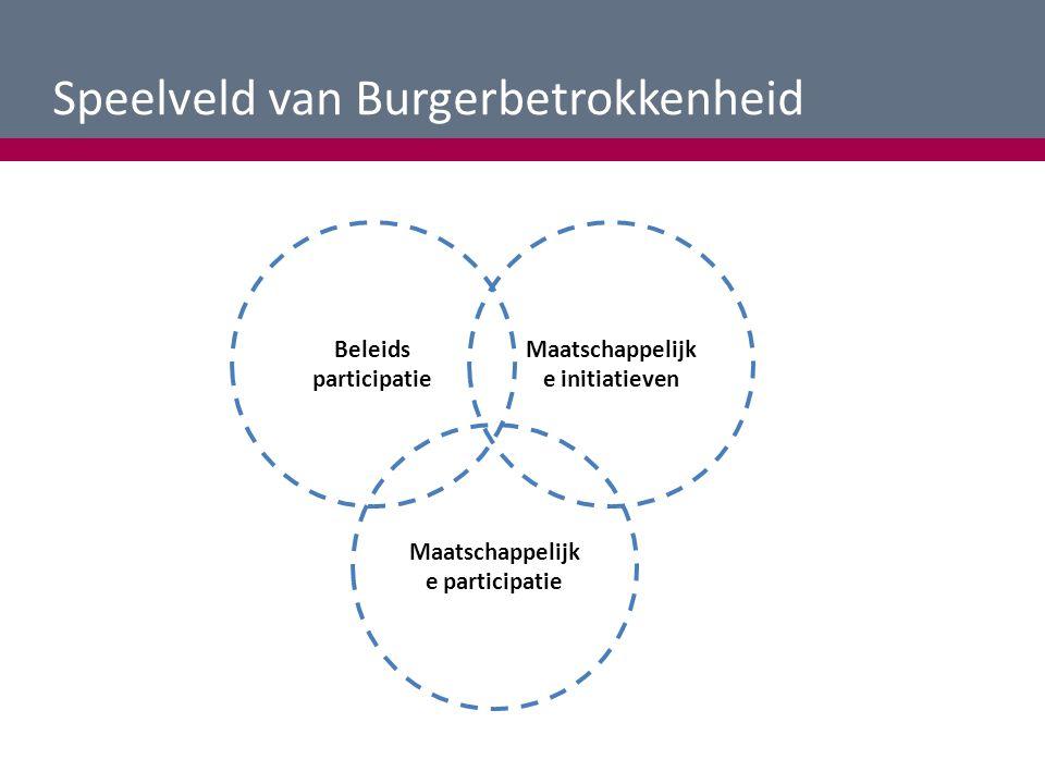 Speelveld van Burgerbetrokkenheid Beleids participatie Maatschappelijk e initiatieven Maatschappelijk e participatie