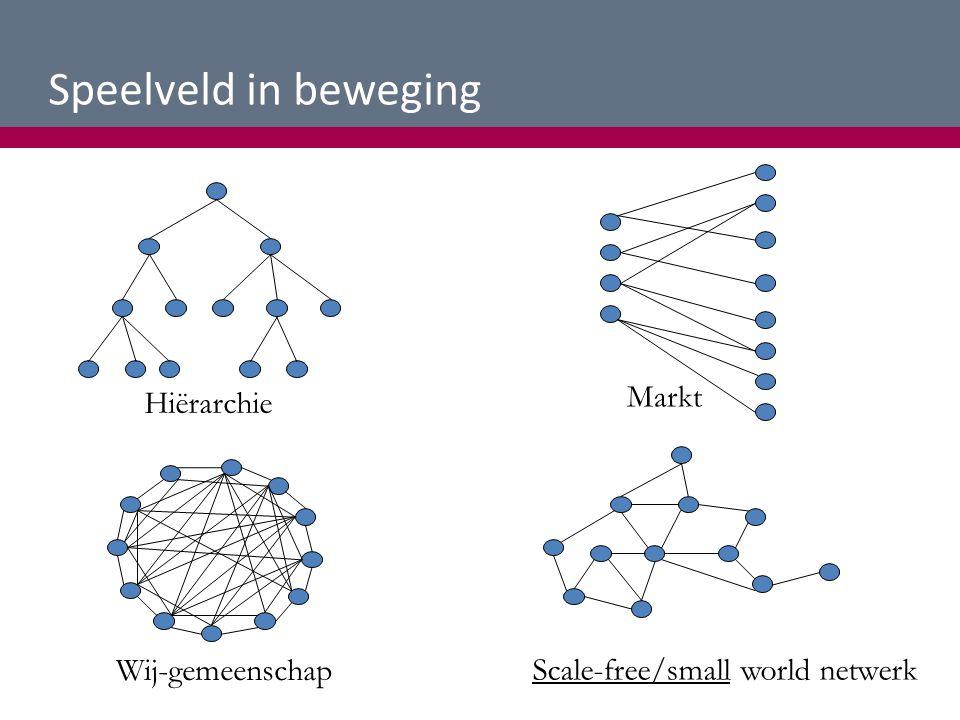 Speelveld in beweging Markt Hiërarchie Wij-gemeenschap Scale-free/small world netwerk