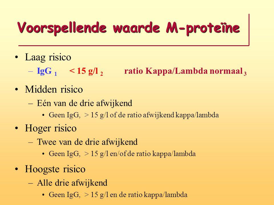 Voorspellende waarde M-proteïne Laag risico –IgG 1 < 15 g/l 2 ratio Kappa/Lambda normaal 3 Midden risico –Eén van de drie afwijkend Geen IgG, > 15 g/l