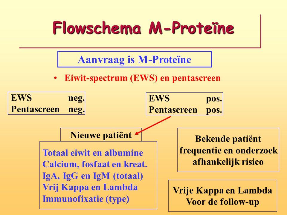 Flowschema M-Proteïne Eiwit-spectrum (EWS) en pentascreen EWS neg. Pentascreen neg. Aanvraag is M-Proteïne EWS pos. Pentascreen pos. Bekende patiënt f