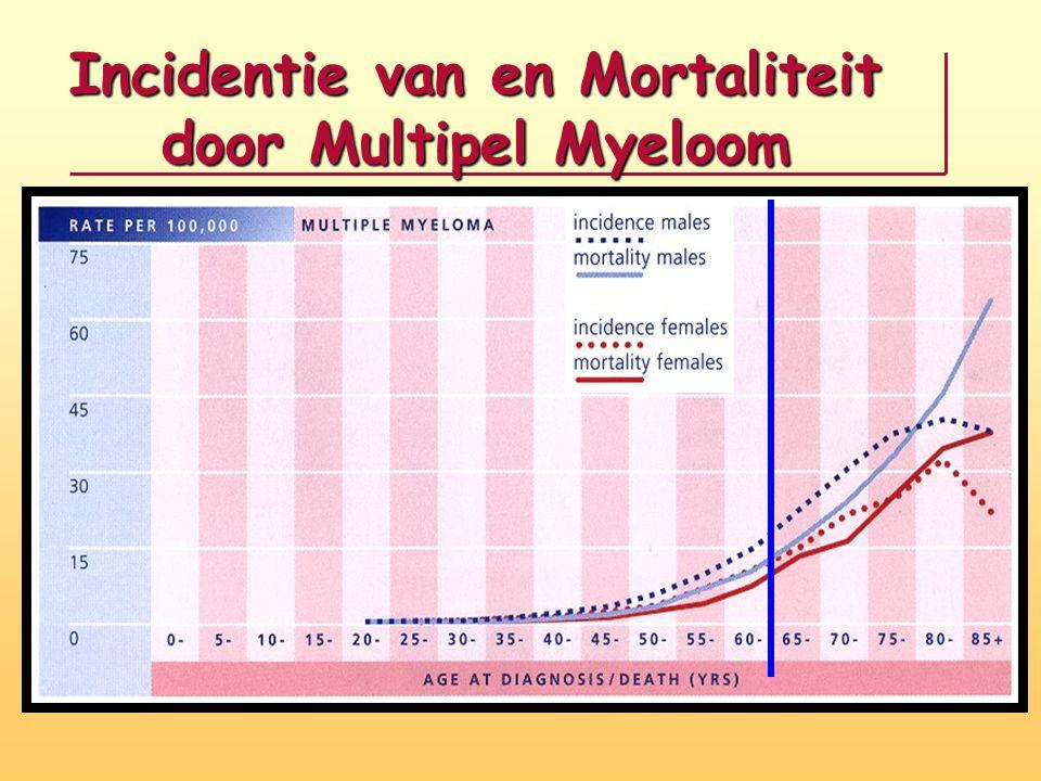 Normale polyclonale populatie van plasmacellen in beenmerg Abnormale monoclonale populatie van plasmacellen in beenmerg Bandje Gebied van de normale antistoffen
