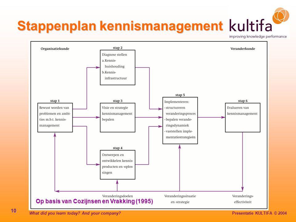 What did you learn today? And your company? Presentatie KULTIFA © 2004 10 Stappenplan kennismanagement Op basis van Cozijnsen en Vrakking (1995)