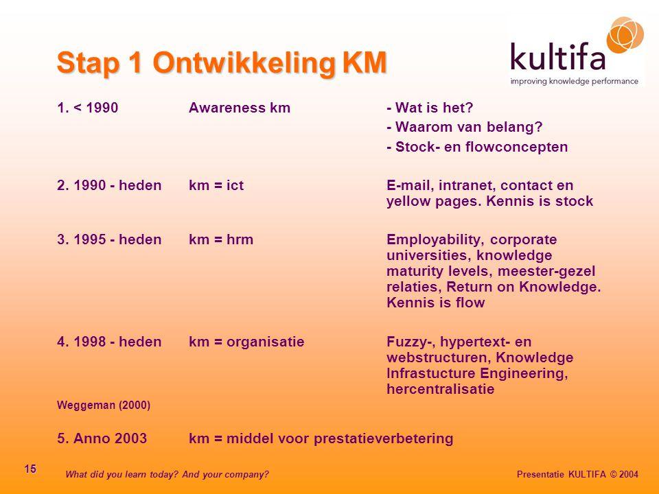 What did you learn today? And your company? Presentatie KULTIFA © 2004 15 1. < 1990Awareness km- Wat is het? - Waarom van belang? - Stock- en flowconc