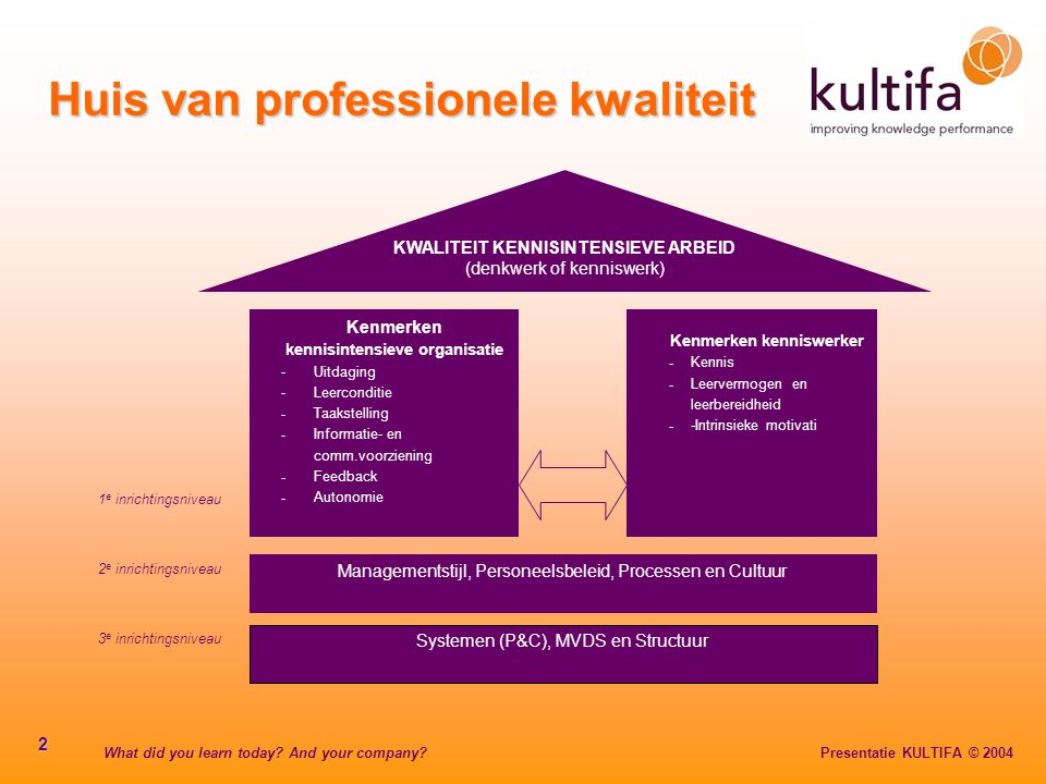 What did you learn today? And your company? Presentatie KULTIFA © 2004 2 Huis van professionele kwaliteit 1 e inrichtingsniveau 2 e inrichtingsniveau