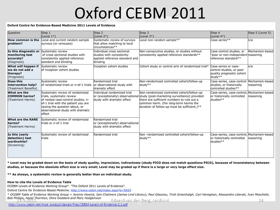 Oxford CEBM 2011 http://www.cebm.net/mod_product/design/files/CEBM-Levels-of-Evidence-2.1.pdf 23-5-201114Eduard van den Berg, cardio.nl