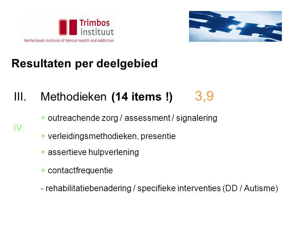Resultaten per deelgebied III.Methodieken (14 items !) 3,9 + outreachende zorg / assessment / signalering IV.