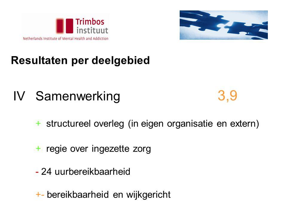 Resultaten per deelgebied IVSamenwerking 3,9 + structureel overleg (in eigen organisatie en extern) + regie over ingezette zorg - 24 uurbereikbaarheid +- bereikbaarheid en wijkgericht