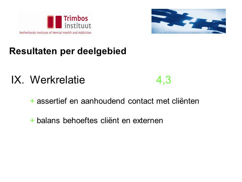Resultaten per deelgebied IX.Werkrelatie4,3 + assertief en aanhoudend contact met cliënten + balans behoeftes cliënt en externen
