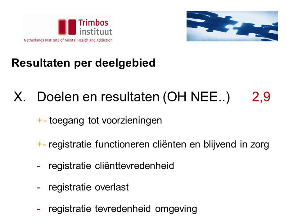 Resultaten per deelgebied X.Doelen en resultaten(OH NEE..)2,9 +- toegang tot voorzieningen +- registratie functioneren cliënten en blijvend in zorg - registratie cliënttevredenheid - registratie overlast - registratie tevredenheid omgeving