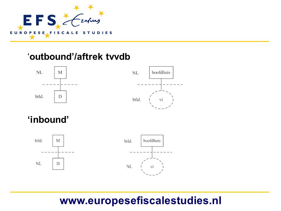 www.europesefiscalestudies.nl 'outbound'/aftrek tvvdb 'inbound'