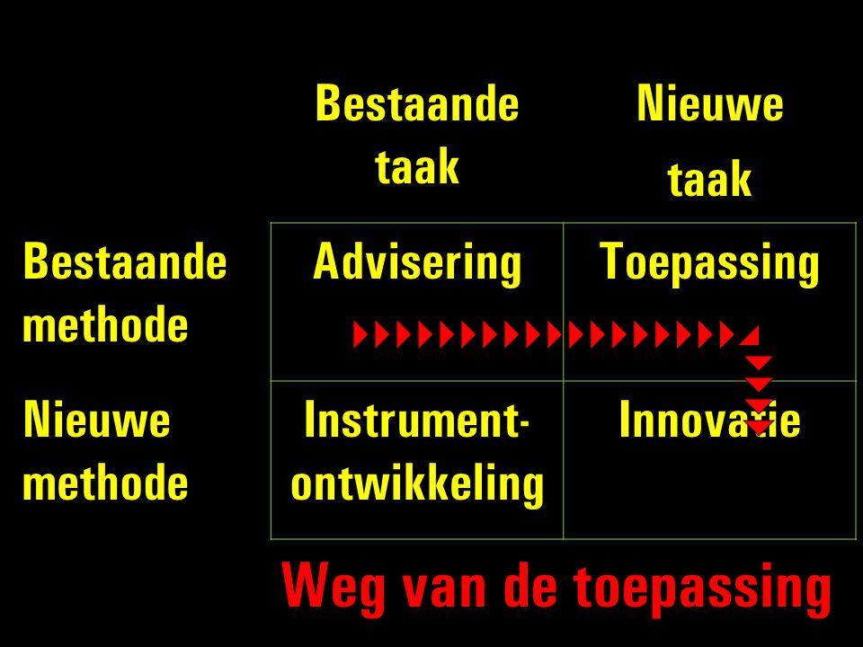 Bestaande taak Nieuwe taak Bestaande methode AdviseringToepassing Nieuwe methode Instrument- ontwikkeling Innovatie Weg van de toepassing