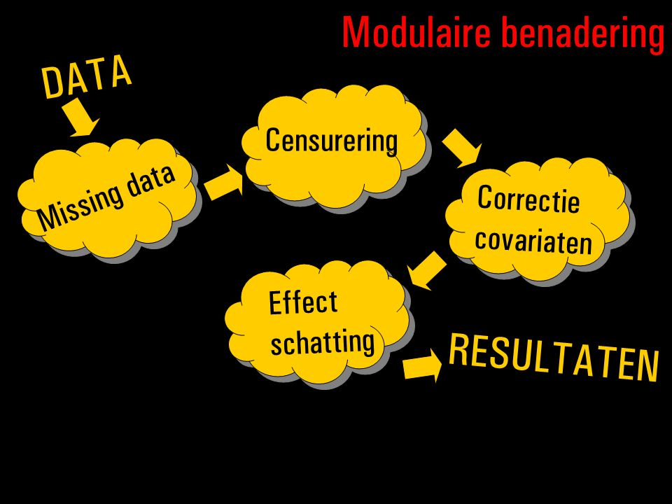 Missing data DATA RESULTATEN Modulaire benadering Correctie covariaten Effect schatting Censurering