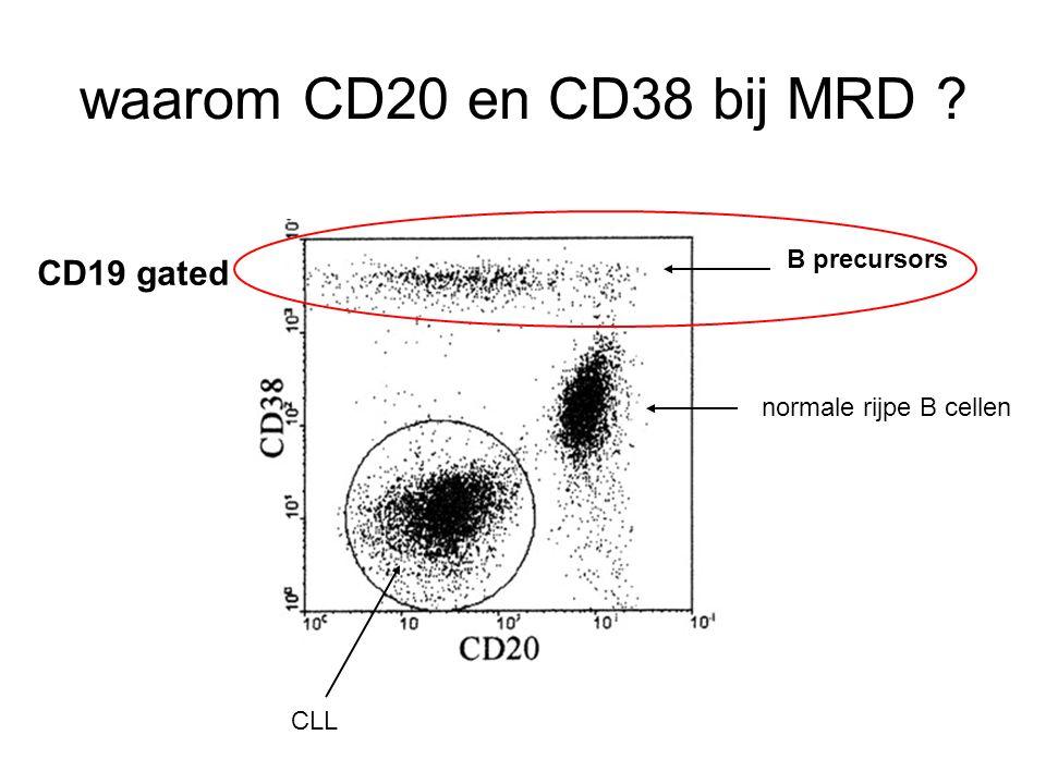 waarom CD20 en CD38 bij MRD ? CLL B precursors CD19 gated normale rijpe B cellen