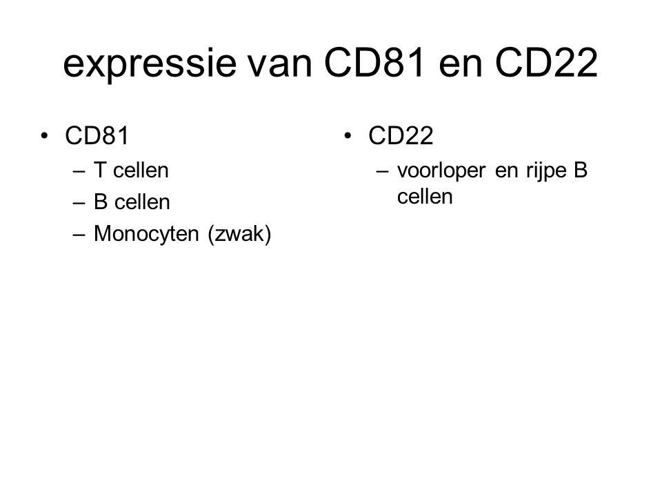expressie van CD81 en CD22 CD81 –T cellen –B cellen –Monocyten (zwak) CD22 –voorloper en rijpe B cellen