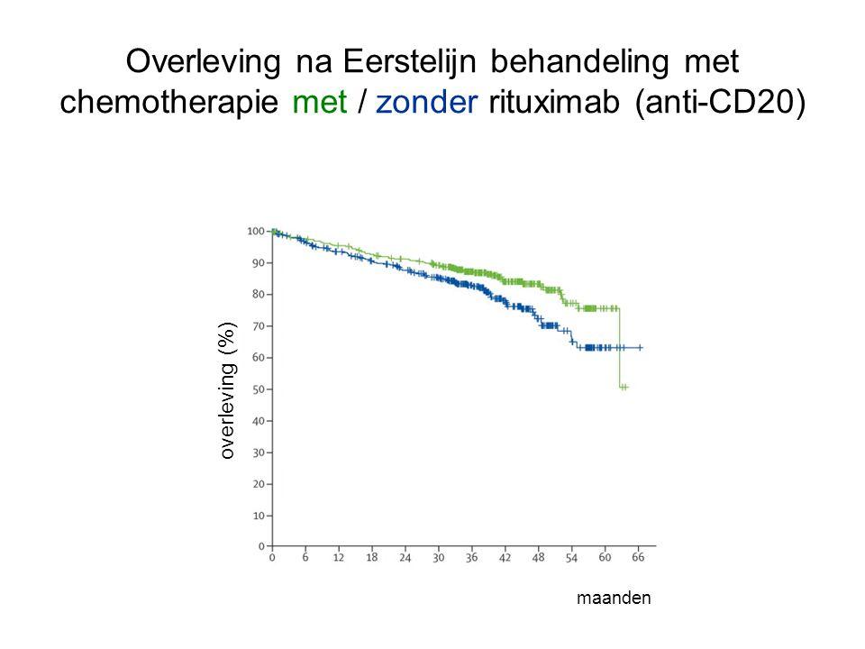 Overleving na Eerstelijn behandeling met chemotherapie met / zonder rituximab (anti-CD20) maanden overleving (%)