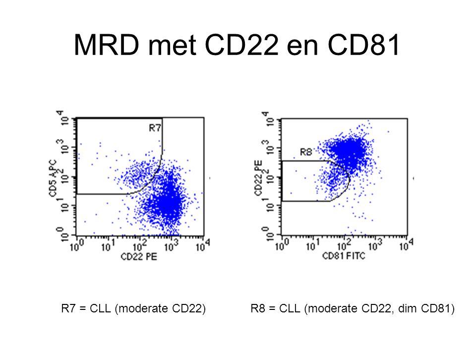MRD met CD22 en CD81 R7 = CLL (moderate CD22)R8 = CLL (moderate CD22, dim CD81)