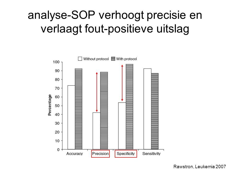 analyse-SOP verhoogt precisie en verlaagt fout-positieve uitslag Rawstron, Leukemia 2007