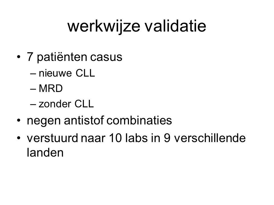 werkwijze validatie 7 patiënten casus –nieuwe CLL –MRD –zonder CLL negen antistof combinaties verstuurd naar 10 labs in 9 verschillende landen