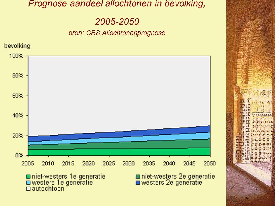 Prognose aandeel allochtonen in bevolking, 2005-2050 bron: CBS Allochtonenprognose